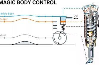 На какой автомобиль устанавливается Magic Body Control?