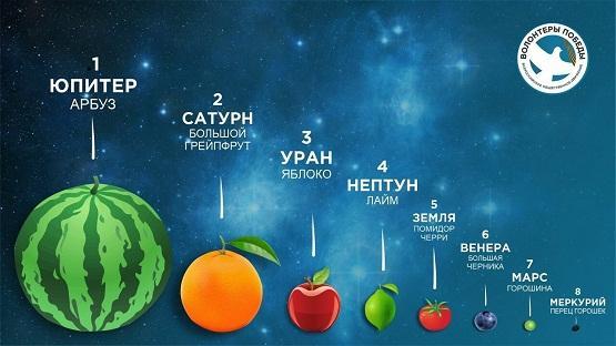 Для наглядности планеты Солнечной системы иногда изображают в виде чего-либо съедобного.